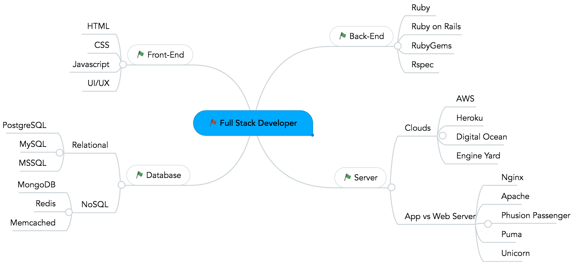 Guide to Become a Full-Stack Developer | luanotes com
